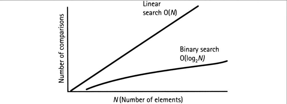 Big o complexity of binary search