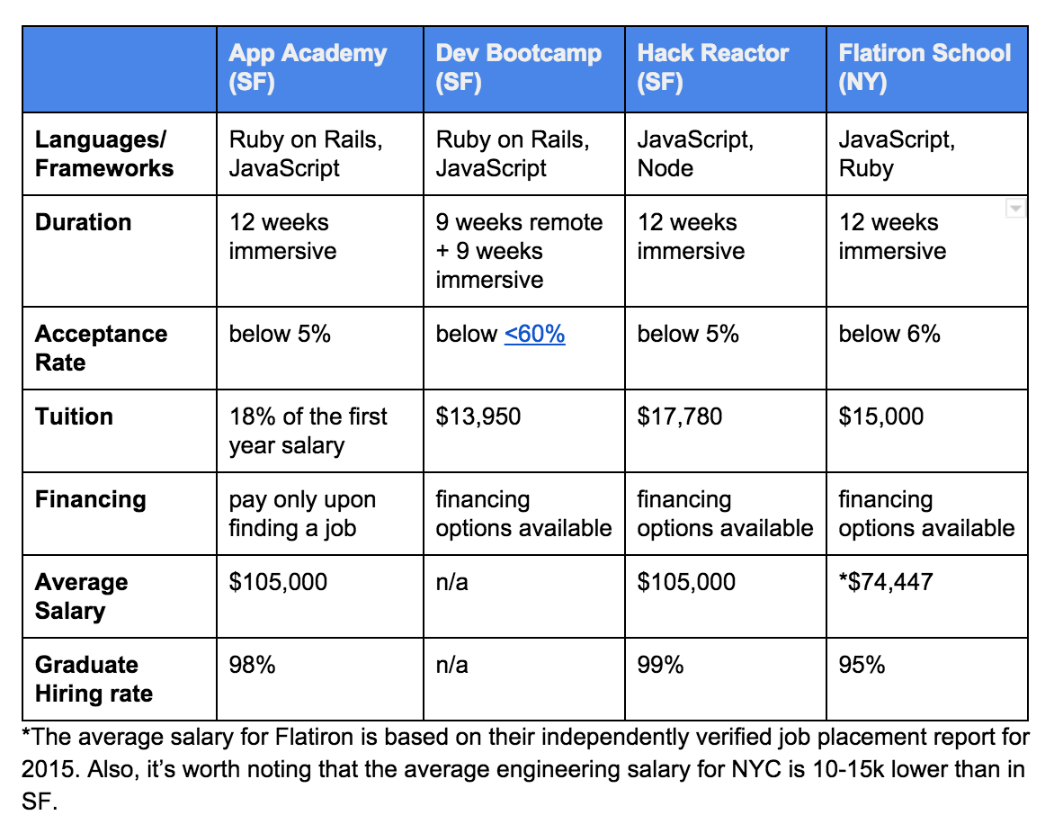 Coding Bootcamps Comparison - Hack Reactor App Academy Dev Bootcamp